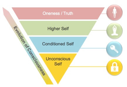 Pyramid of Transformation